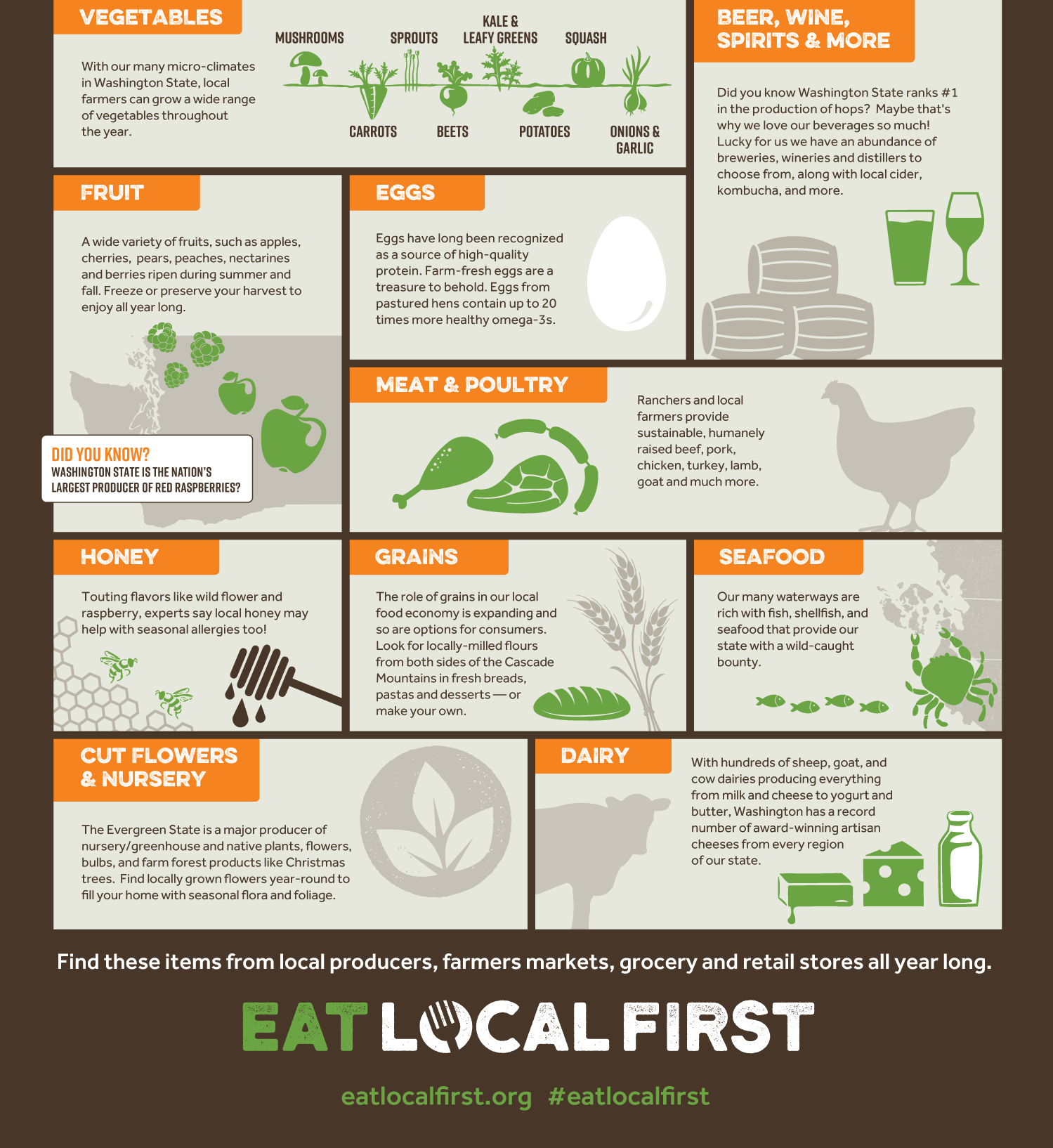 Infographic of 10 foods to eat year-round in WA State: veggies, fruit, eggs, beverages, meat and poultry, honey, grains, seafood, flowers and nursery products, dairy